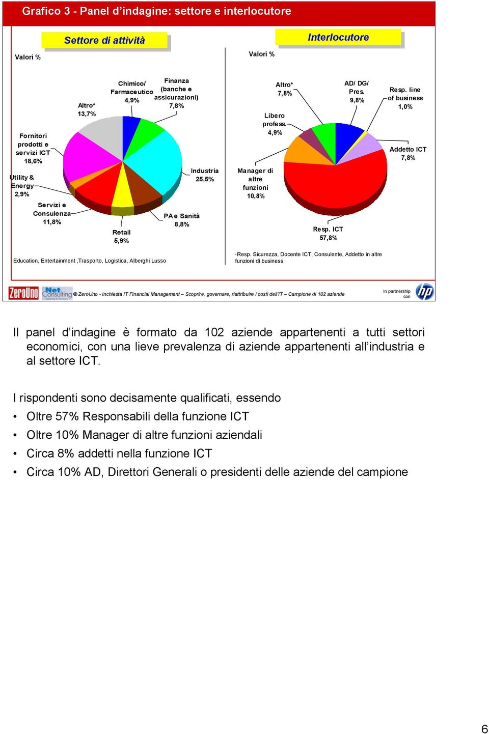 ICT 57,8% AD/ DG/ Pres. 9,8% Resp. line of business 1,0% Addetto ICT 7,8% * Education, Entertainment,Trasporto, Logistica, Alberghi Lusso * Resp.