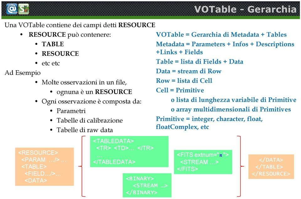 VOTable = Gerarchia di Metadata + Tables Metadata = Parameters + Infos + Descriptions +Links + Fields Table = lista di Fields + Data Data = stream di Row Row = lista di Cell Cell = Primitive o