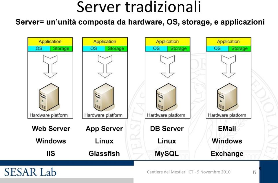Server DB Server EMail Windows Linux Linux Windows IIS