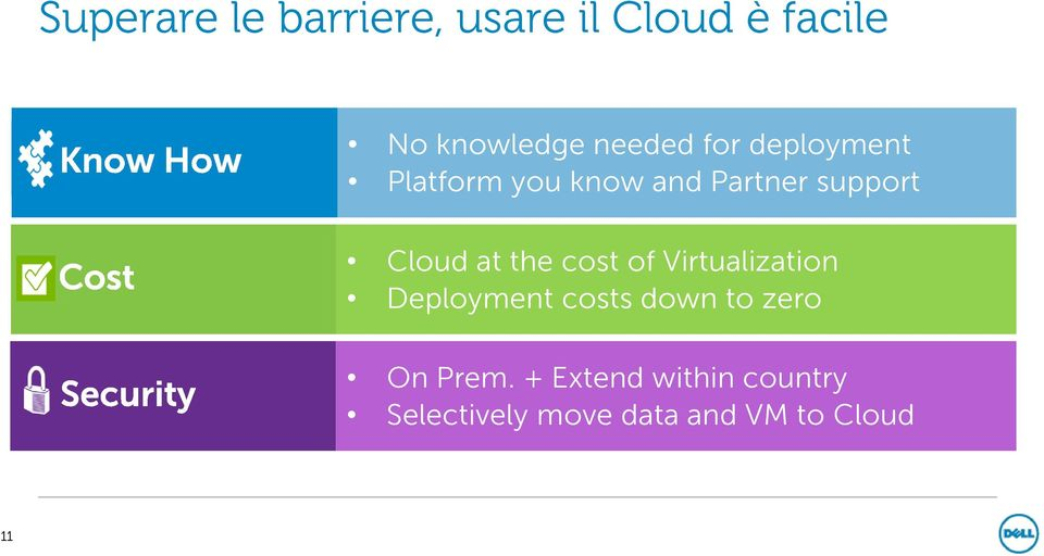 Cloud at the cost of Virtualization Deployment costs down to