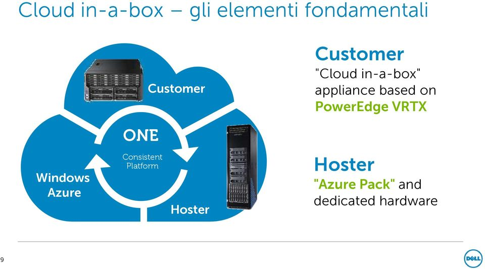 PowerEdge VRTX ONE Windows Azure Consistent