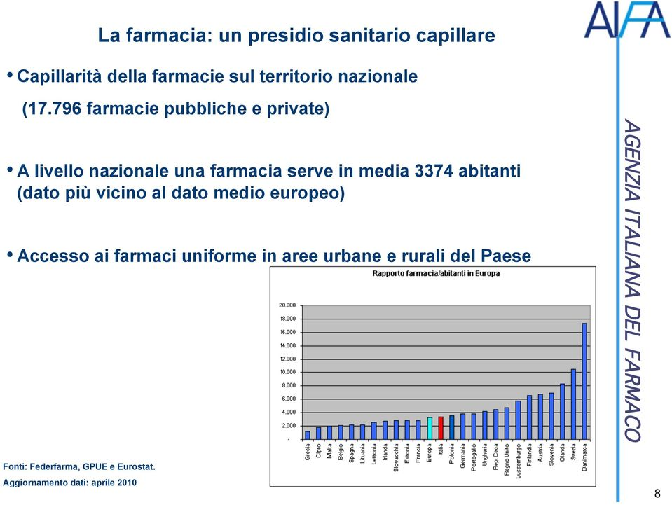 796 farmacie pubbliche e private) A livello nazionale una farmacia serve in media 3374