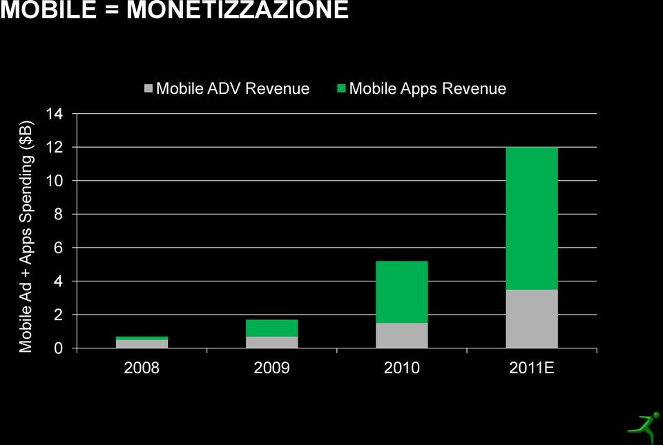ADV Revenue Mobile Apps Revenue