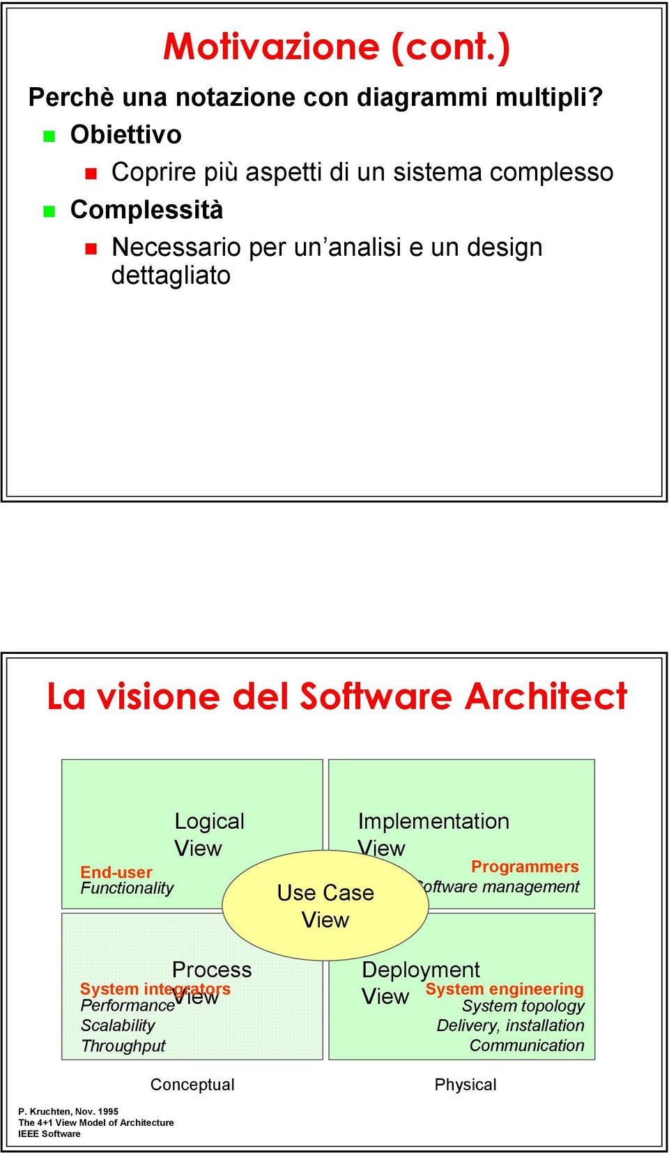 Architect End-user Functionality Logical View Process System integrators Performance View Scalability Throughput Conceptual Implementation