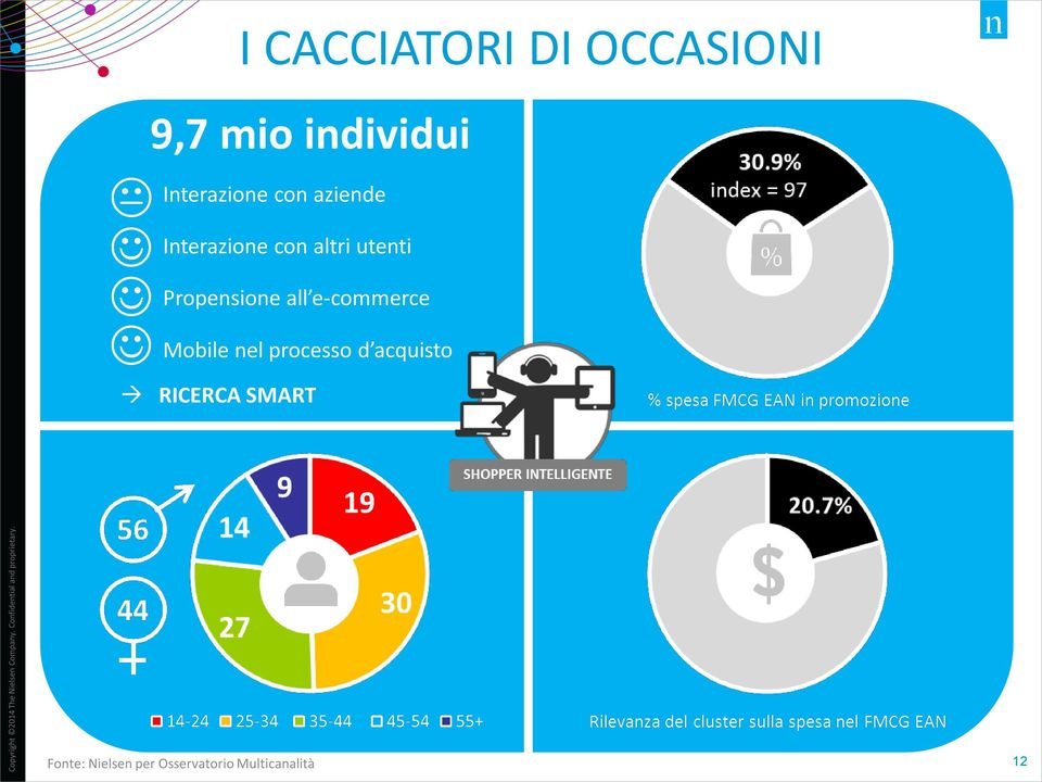Propensione all e-commerce Mobile nel processo d
