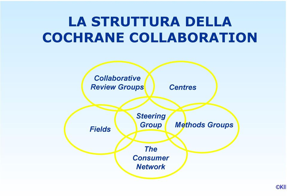 Review Groups Centres Fields