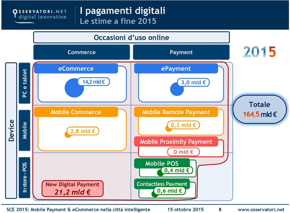 Payment 21,2 Mobile Remote Payment 0,2 Mobile Proximity Payment 0 Mobile POS 0,4 Contactless