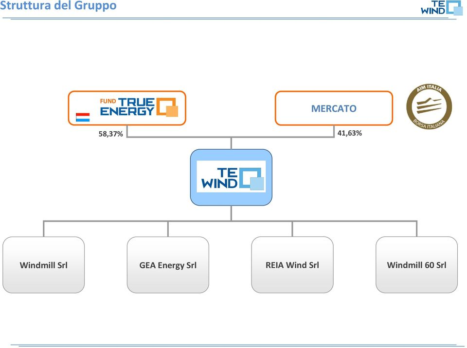 Windmill Srl GEA Energy