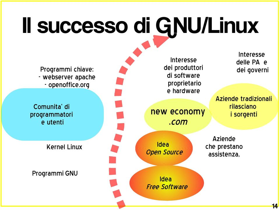 di software proprietario e hardware new economy.
