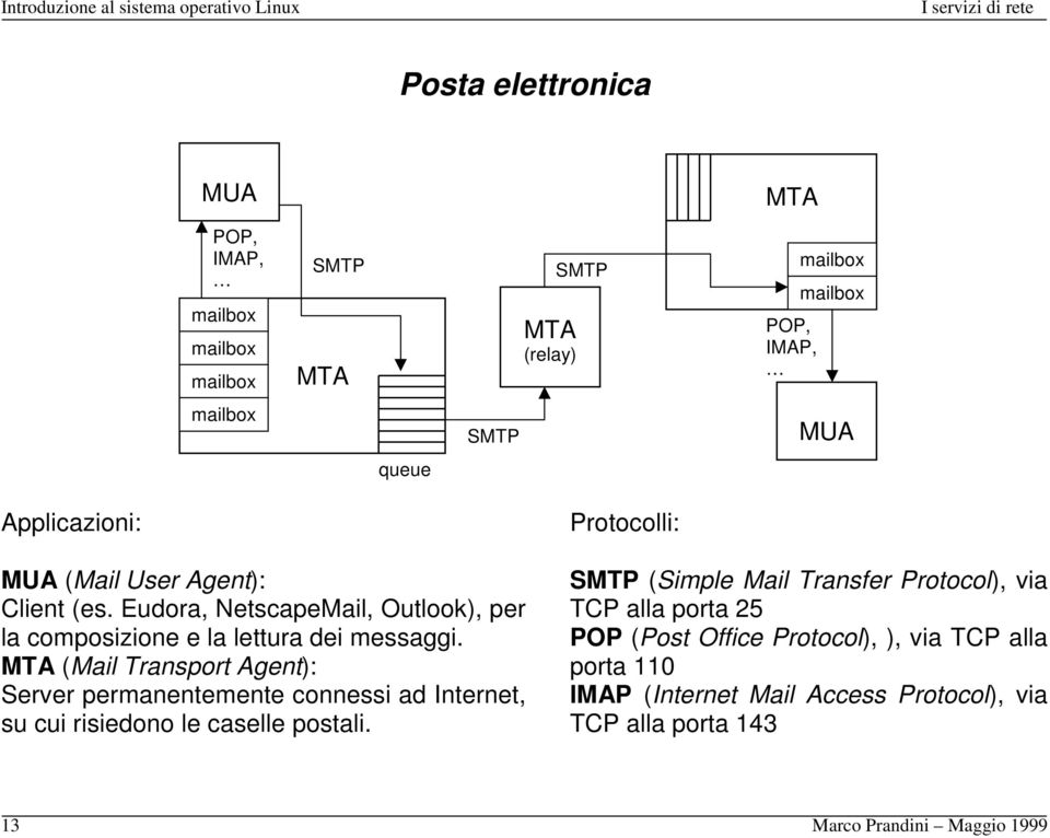 MTA (Mail Transport Agent): Server permanentemente connessi ad Internet, su cui risiedono le caselle postali.
