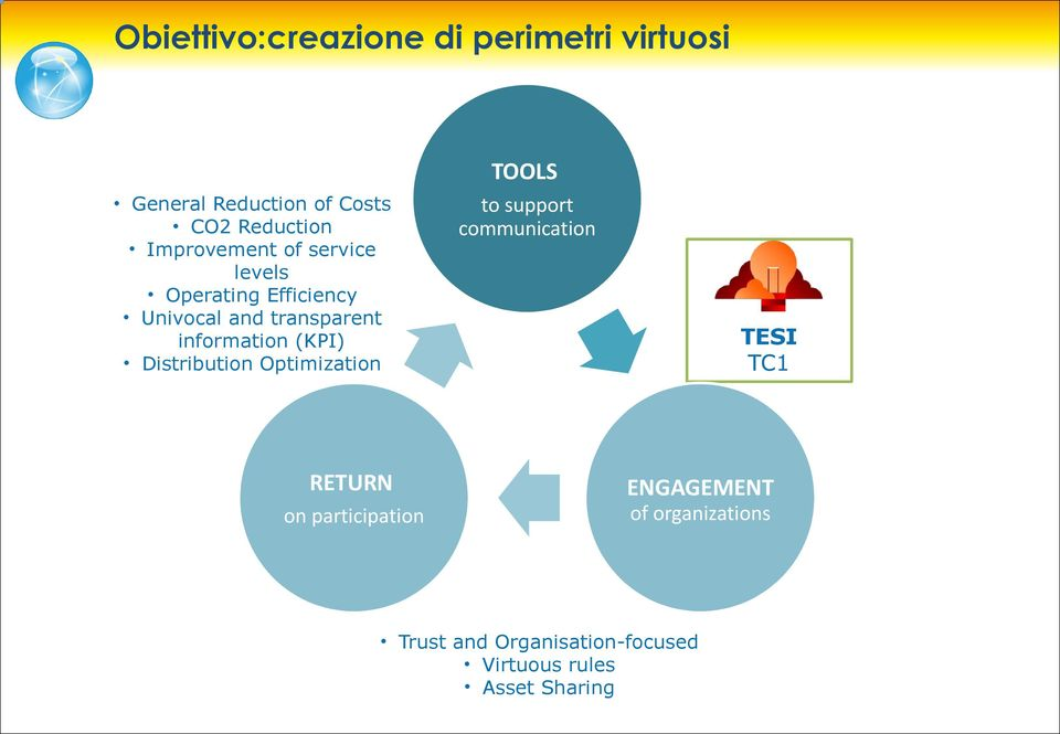 (KPI) Distribution Optimization TOOLS to support communication TESI TC1 RETURN on