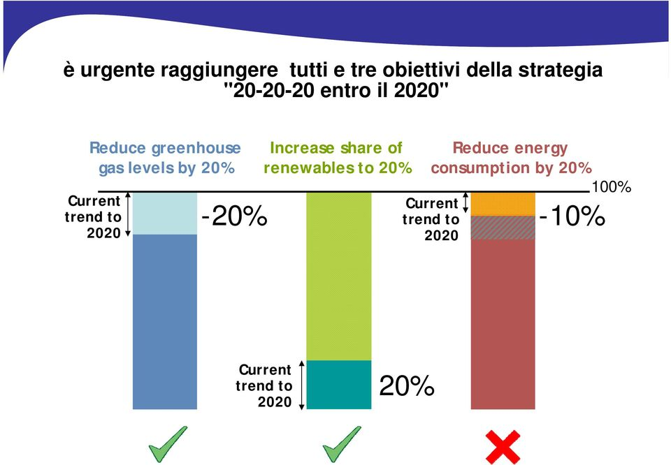 Current trend to 2020-20% Increase share of renewables to 20%
