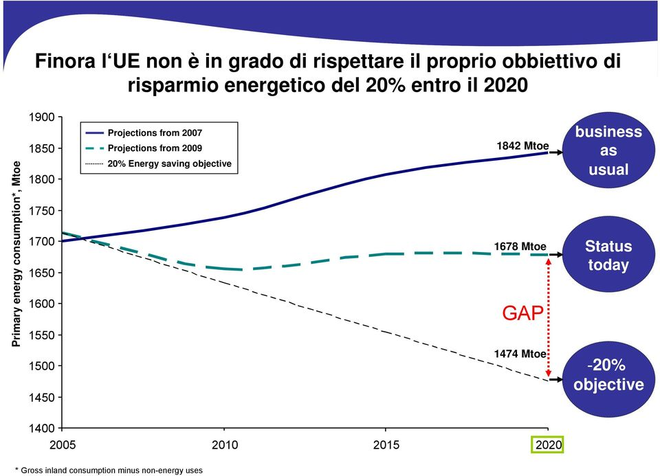 from 2007 Projections from 2009 20% Energy saving objective 1842 Mtoe 1678 Mtoe GAP 1474 Mtoe business