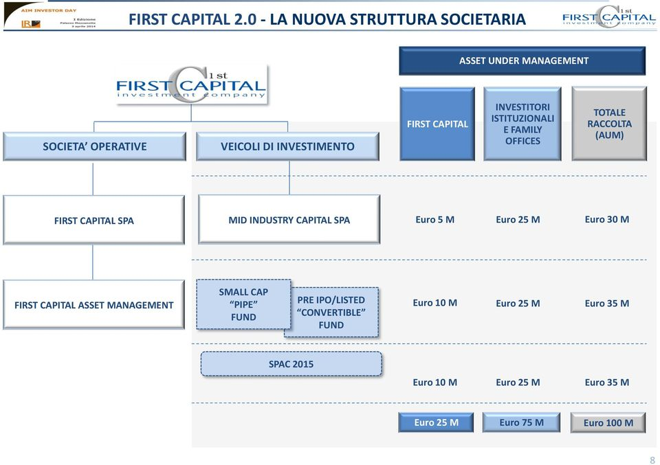 CAPITAL INVESTITORI ISTITUZIONALI E FAMILY OFFICES TOTALE RACCOLTA (AUM) FIRST CAPITAL SPA MID INDUSTRY CAPITAL