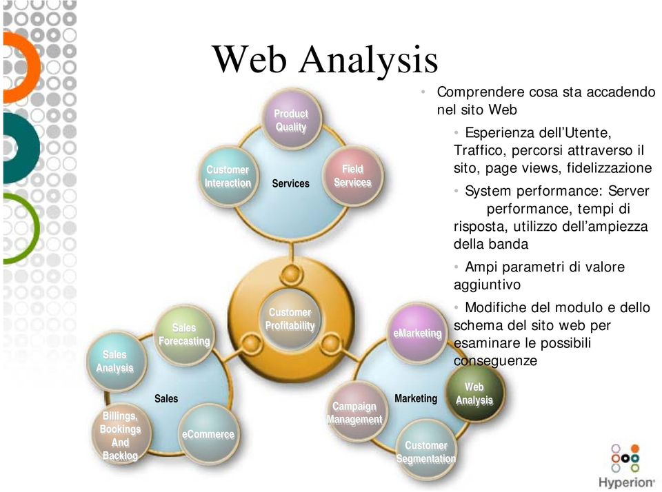 della banda Ampi parametri di valore aggiuntivo Sales Analysis Billings, Bookings And Backlog Sales Forecasting Sales ecommerce Customer Profitability