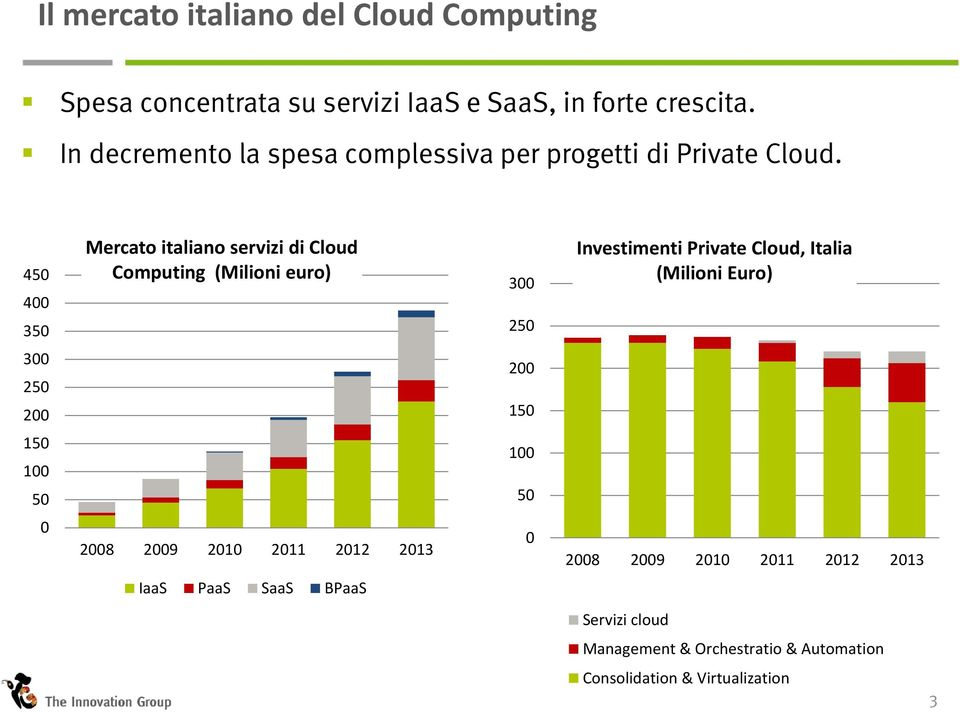 450 400 350 Mercato italiano servizi di Cloud Computing (Milioni euro) 300 250 Investimenti Private Cloud, Italia (Milioni