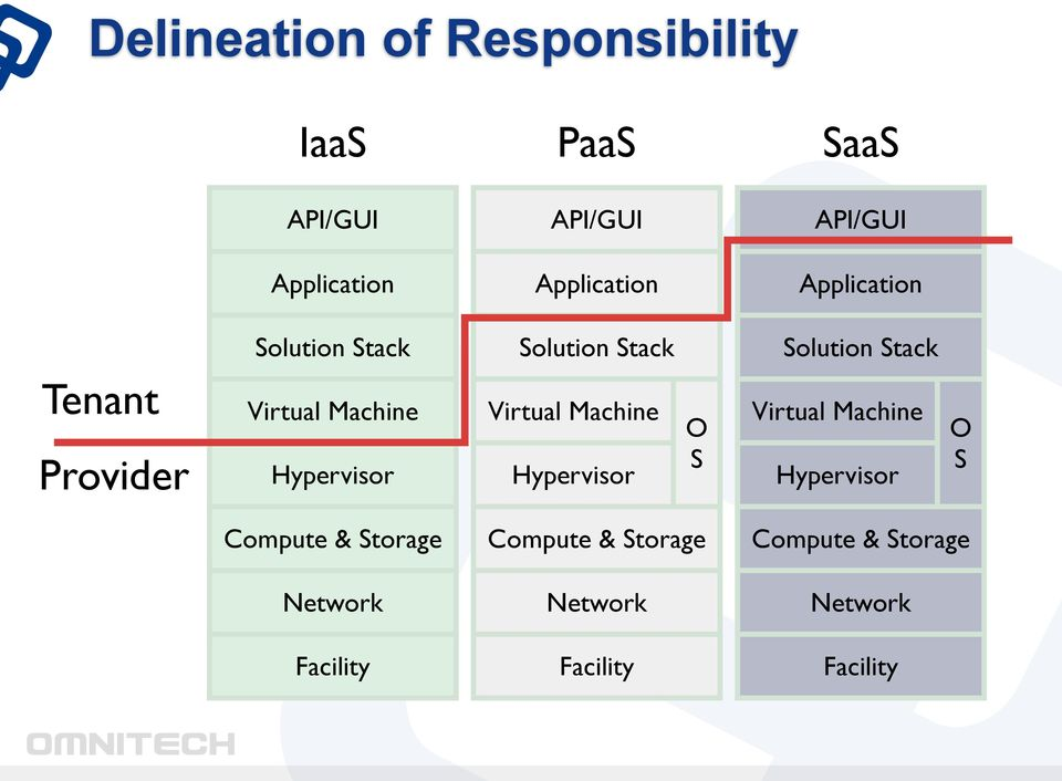 Virtual Machine Hypervisor Virtual Machine Hypervisor O S Virtual Machine Hypervisor O S