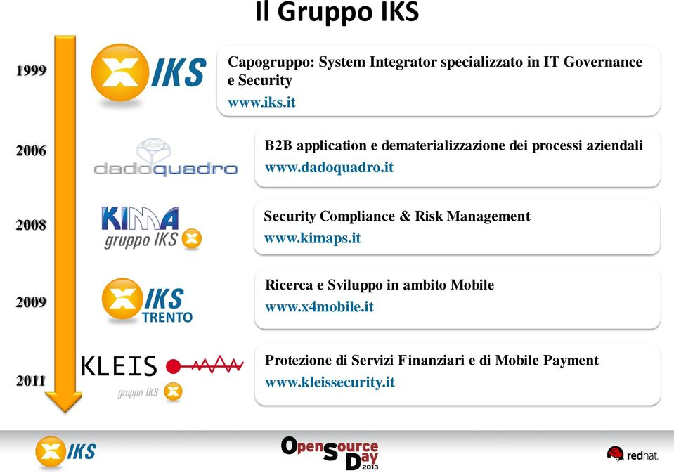 it 2008 Security Compliance & Risk Management www.kimaps.