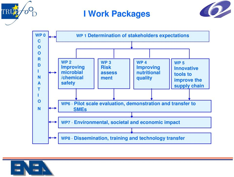 5 Innovative tools to improve the supply chain WP6 - Pilot scale evaluation, demonstration and