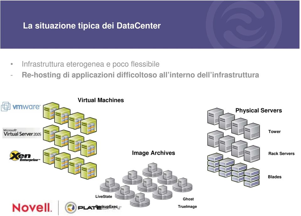 interno dell infrastruttura Virtual Machines Physical Servers