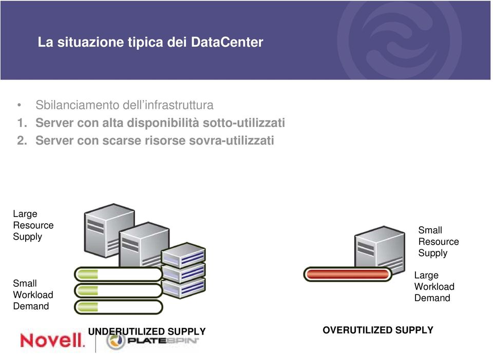 Server con scarse risorse sovra-utilizzati Large Resource Supply Small