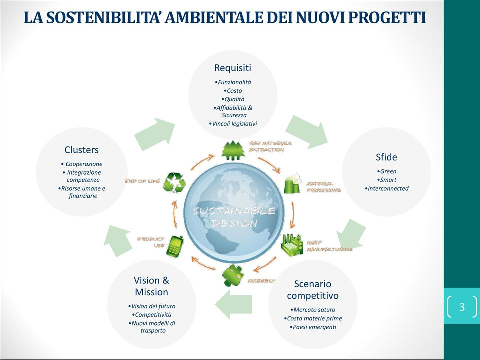 finanziarie Sfide Green Smart Interconnected Vision & Mission Vision del futuro Competitività