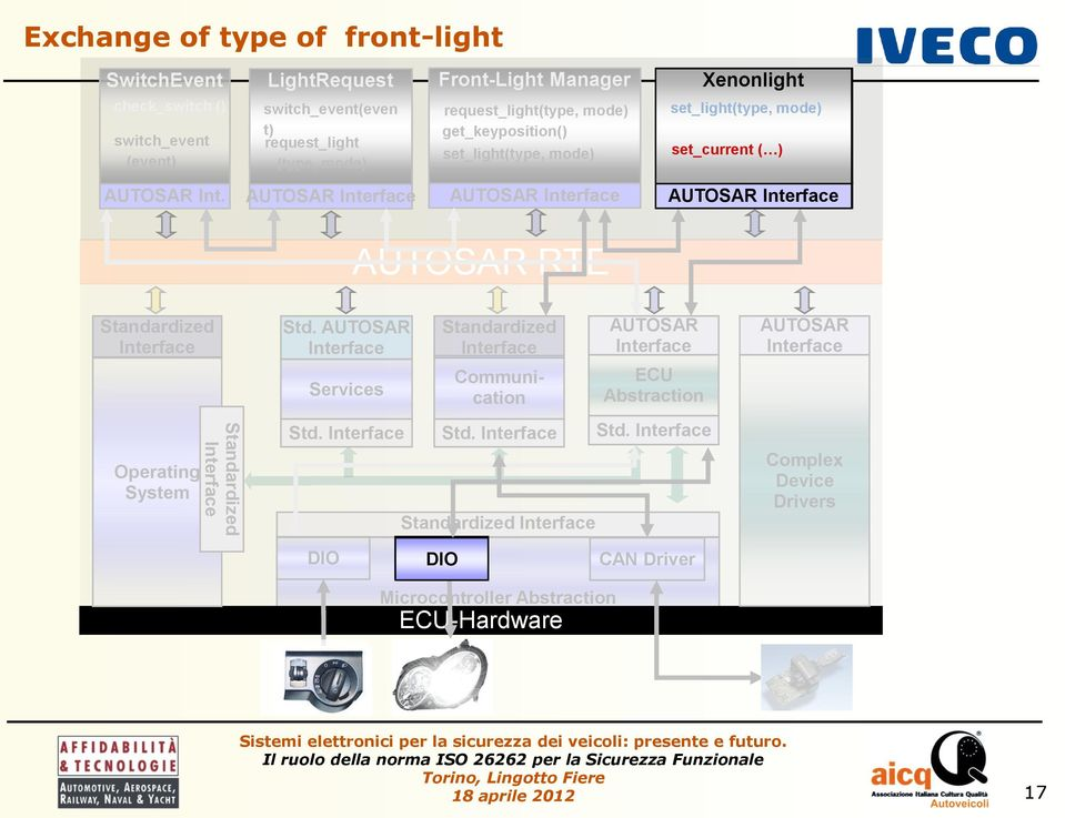 Xenonlight Headlight set_light(type, mode) set_current ( ) Int. RTE Operating System Std. Services Std.
