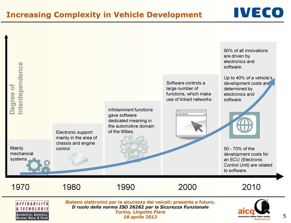 Up to 40% of a vehicle s development costs are determined by electronics and software.