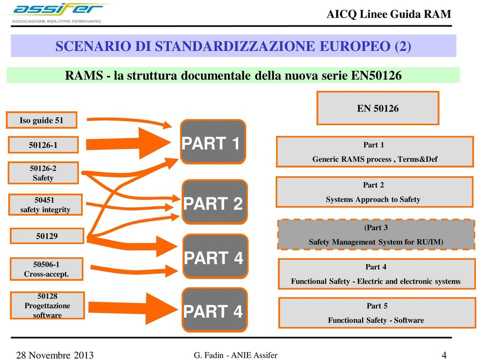 50128 Progettazione software PART 1 PART 2 PART 4 PART 4 EN 50126 Part 1 Generic RAMS process, Terms&Def Part 2