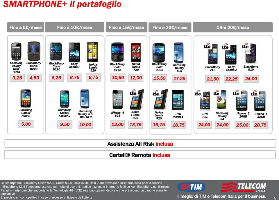 12,00 Nokia Lumia 820 Nokia Lumia 920 HTC WIN8 X 13,75 18,75 18,75 HTC One Galaxy S4 iphone 5 16GB 24,00 24,00 25,00 iphone 5 32GB 28,75 Assistenza All Risk inclusa Cartell@ Remota inclusa Gli