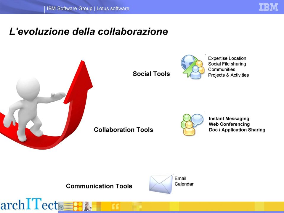 Social Tools Instant Messaging Web Conferencing Doc /