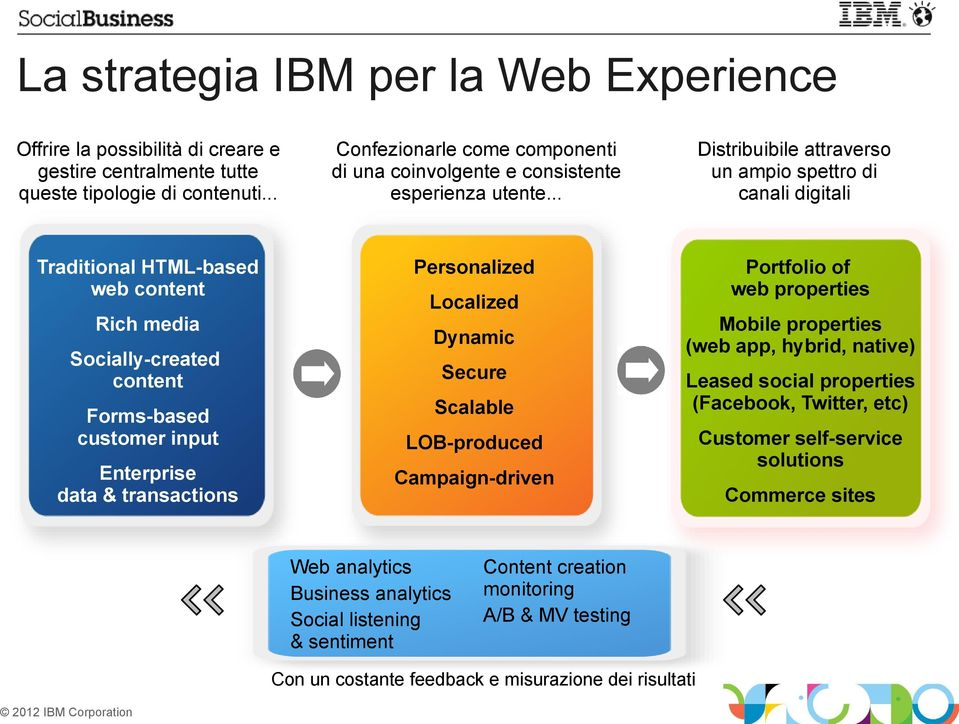 .. Traditional HTML-based web content Personalized Rich media Socially-created content Forms-based customer input Enterprise data & transactions Distribuibile attraverso un ampio spettro di canali
