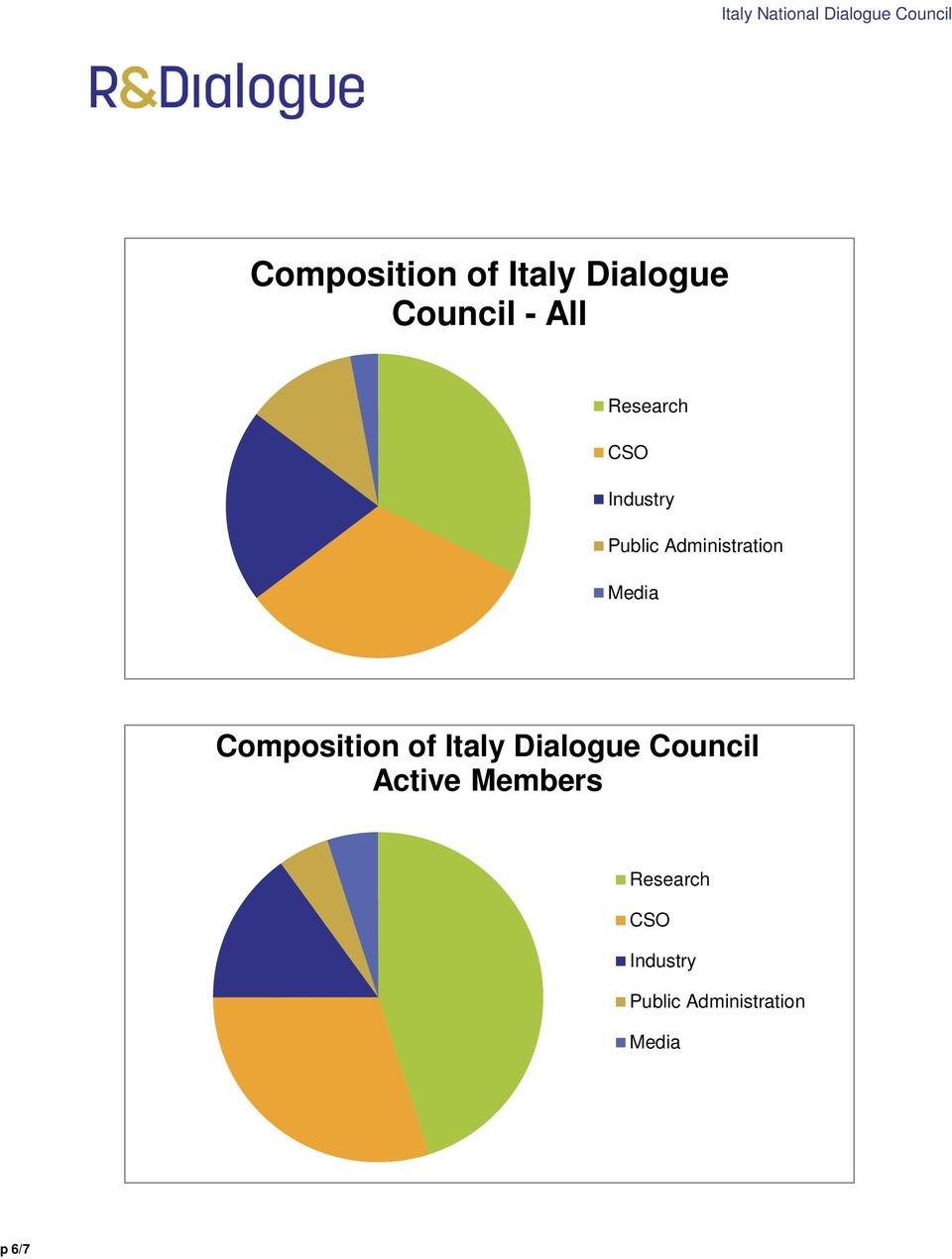 Composition of Italy Dialogue Council Active