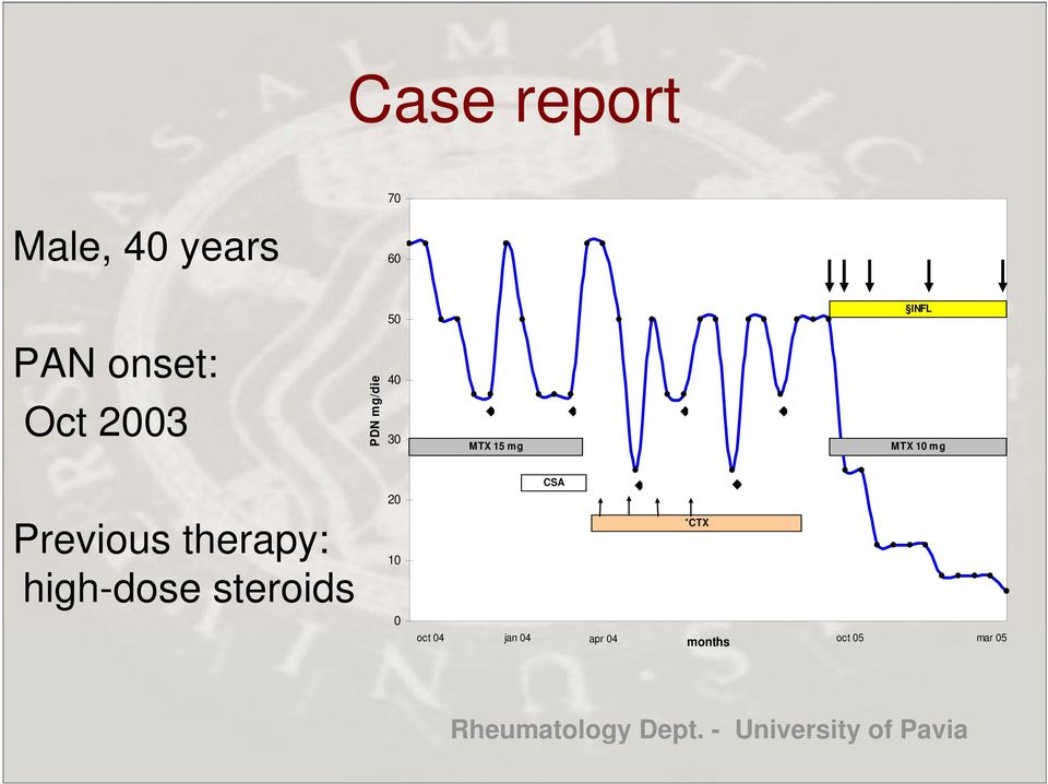 high-dose steroids 20 10 0 CSA *CTX oct 04 jan 04 apr 04