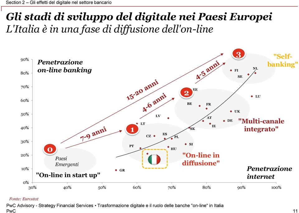 "FR LU 50% 40% 30% 20% 10% 0 Paesi Emergenti ""On-line in start up"" GR 1 PT LT CZ IT 0% 30% 40% 50% 60% 70% 80% 90% 100%"
