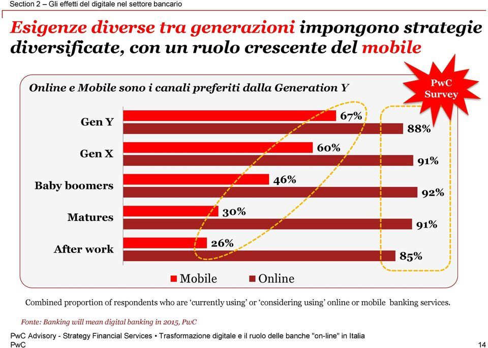 Gen X Baby boomers Matures After work Mobile 30% 26% 46% Online 60% 67% 88% 91% 92% 91% 85% Combined proportion of