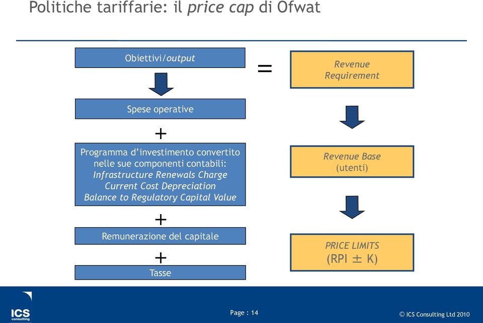 Renewals Charge Current Cost Depreciation Balance to Regulatory Capital Value + Remunerazione