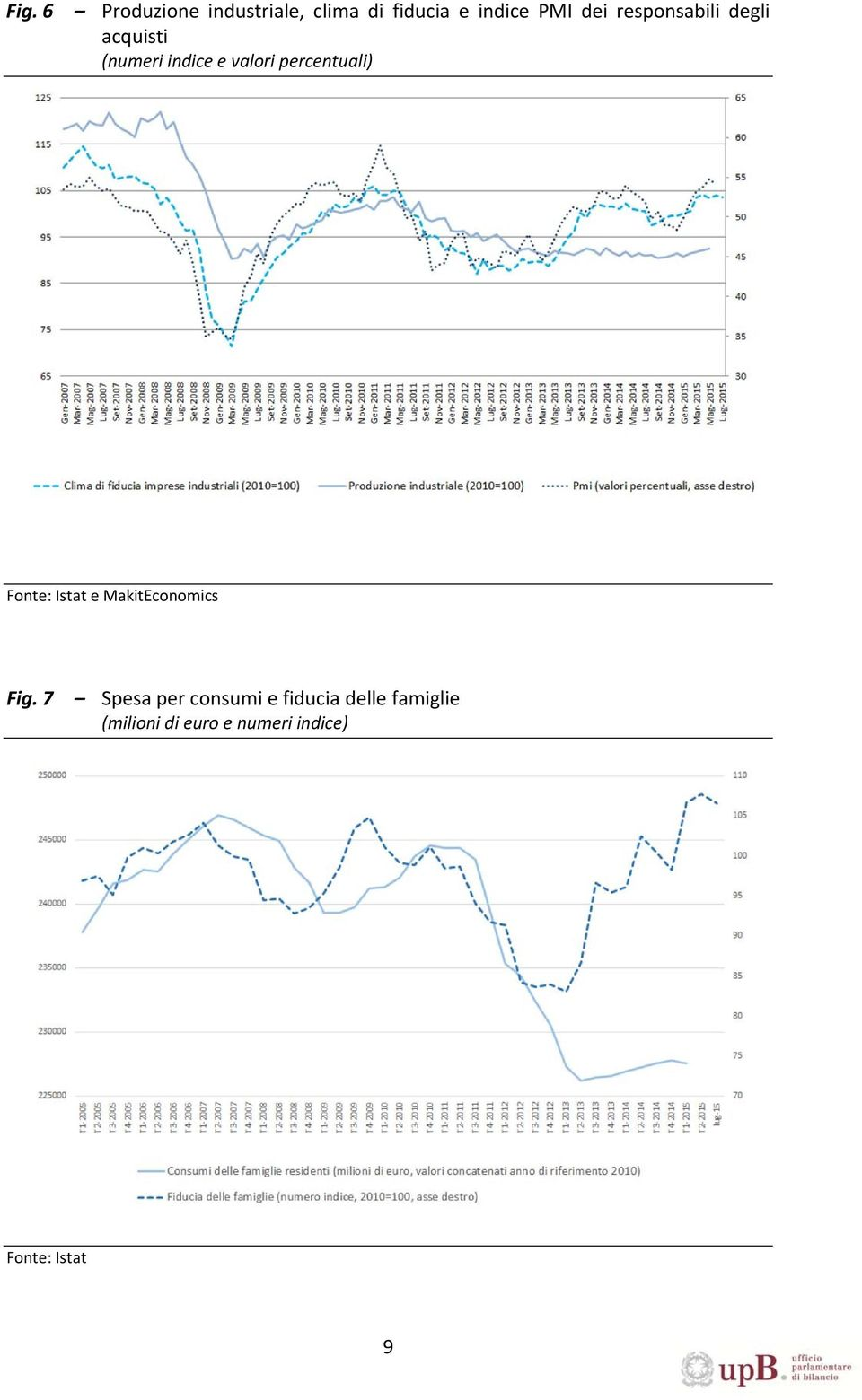 Fonte: Istat e MakitEconomics Fig.