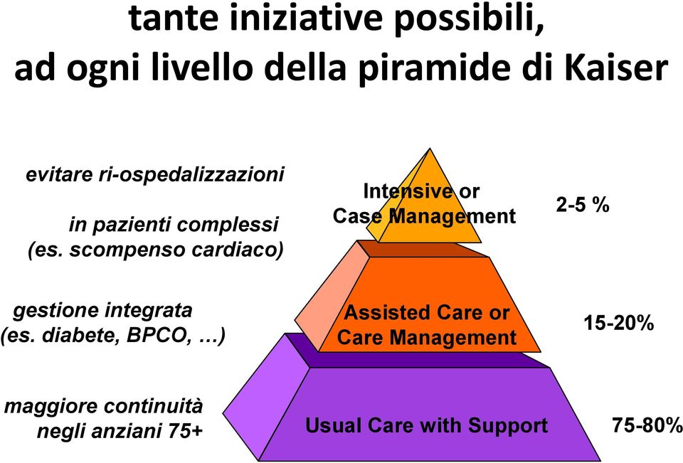 scompenso cardiaco) Intensive or Case Management 2-5 % gestione integrata (es.