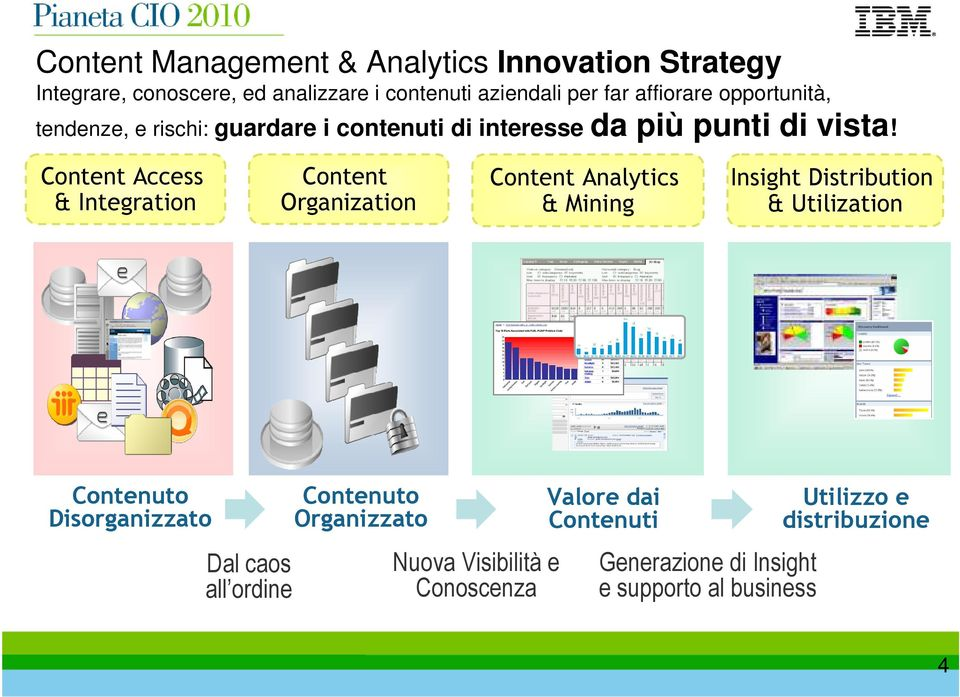 Content Access & Integration Content Organization Content Analytics & Mining Insight Distribution & Utilization Contenuto