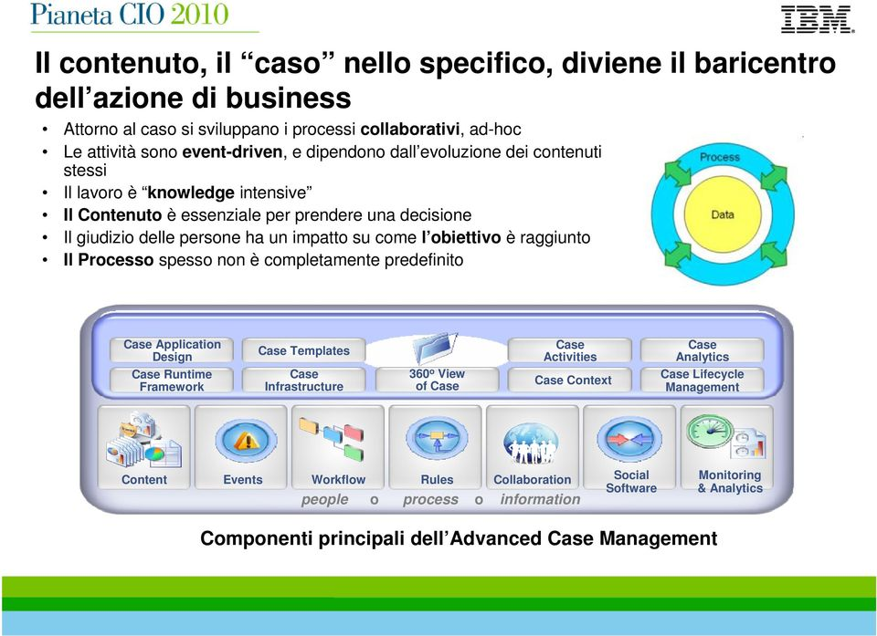 raggiunto Il Processo spesso non è completamente predefinito Case Application Design Case Templates Case Activities Case Analytics Case Runtime Framework Case Infrastructure 360 o View of Case