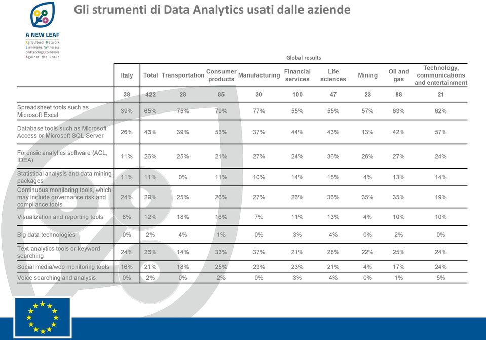 57% 63% 62% 26% 43% 39% 53% 37% 44% 43% 13% 42% 57% Forensic analytics software (ACL, IDEA) Statistical analysis and data mining packages Continuous monitoring tools, which may include governance