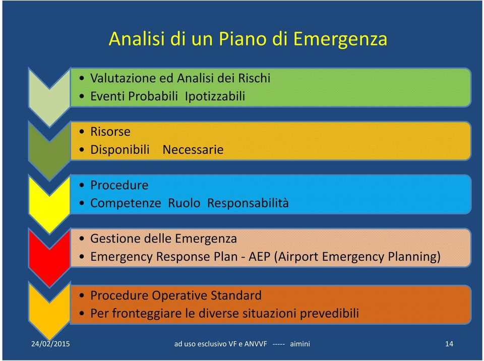 Responsabilità Gestione delle Emergenza Emergency Response Plan- AEP (Airport