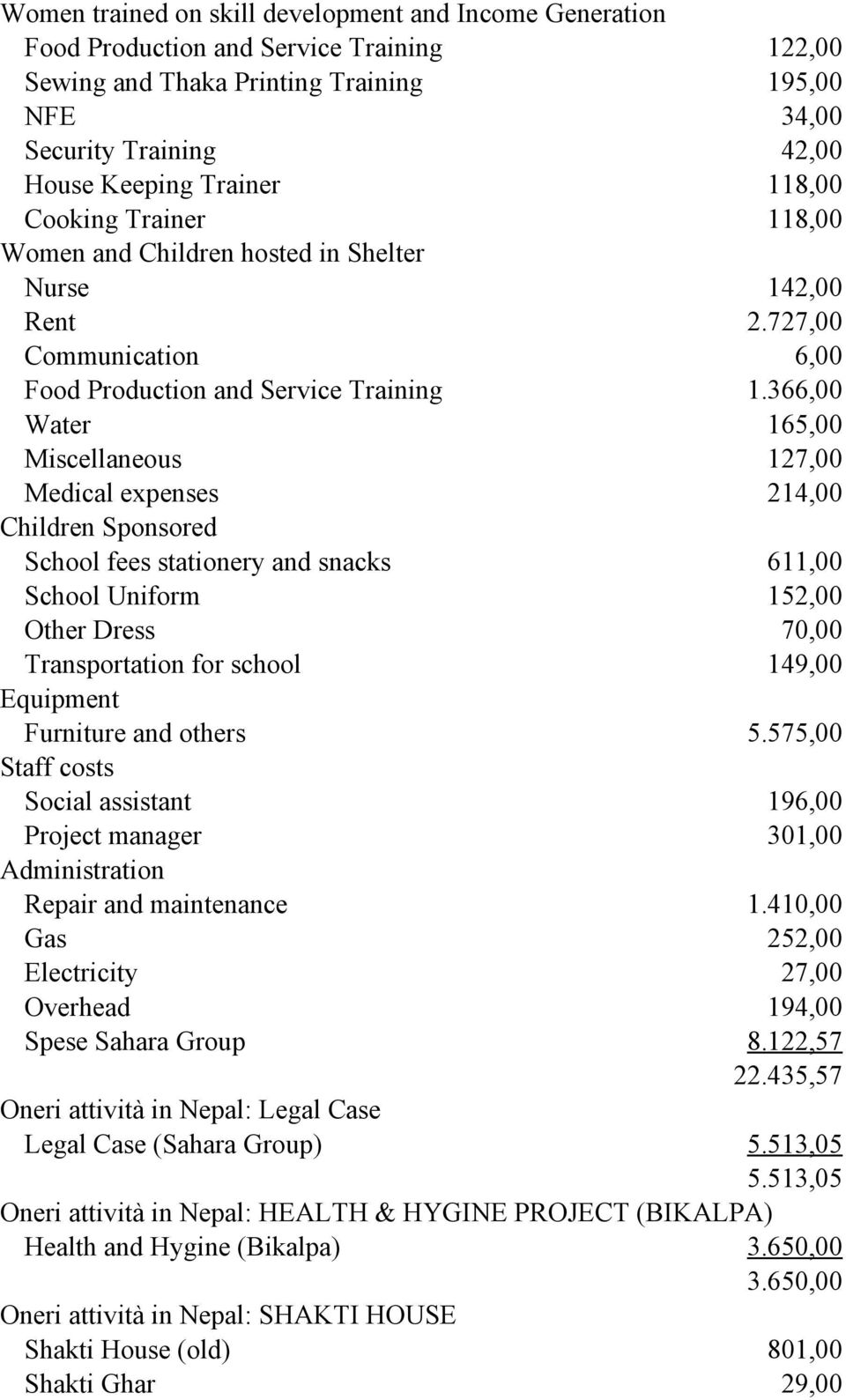 366,00 Water 165,00 Miscellaneous 127,00 Medical expenses 214,00 Children Sponsored School fees stationery and snacks 611,00 School Uniform 152,00 Other Dress 70,00 Transportation for school 149,00