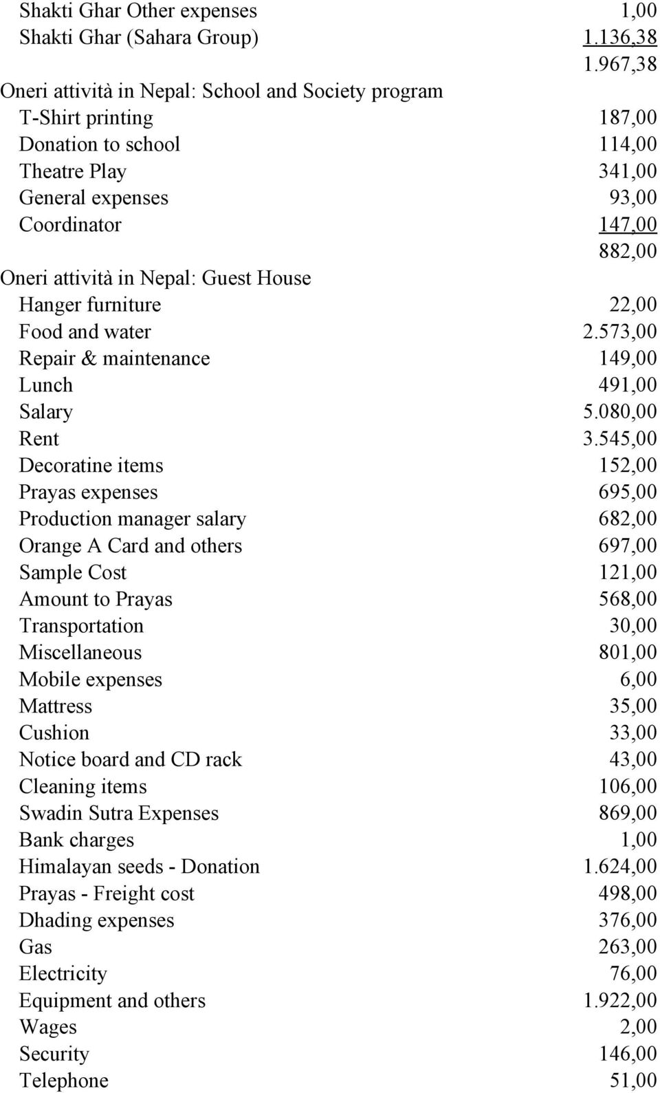 Nepal: Guest House Hanger furniture 22,00 Food and water 2.573,00 Repair & maintenance 149,00 Lunch 491,00 Salary 5.080,00 Rent 3.