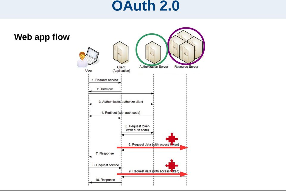 OAuth 2.0
