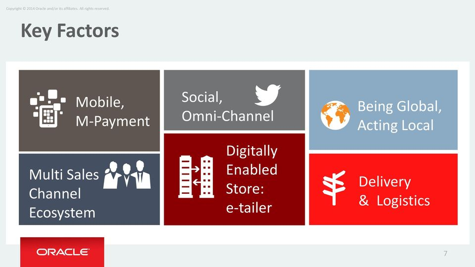 Omni-Channel Digitally Enabled Store: