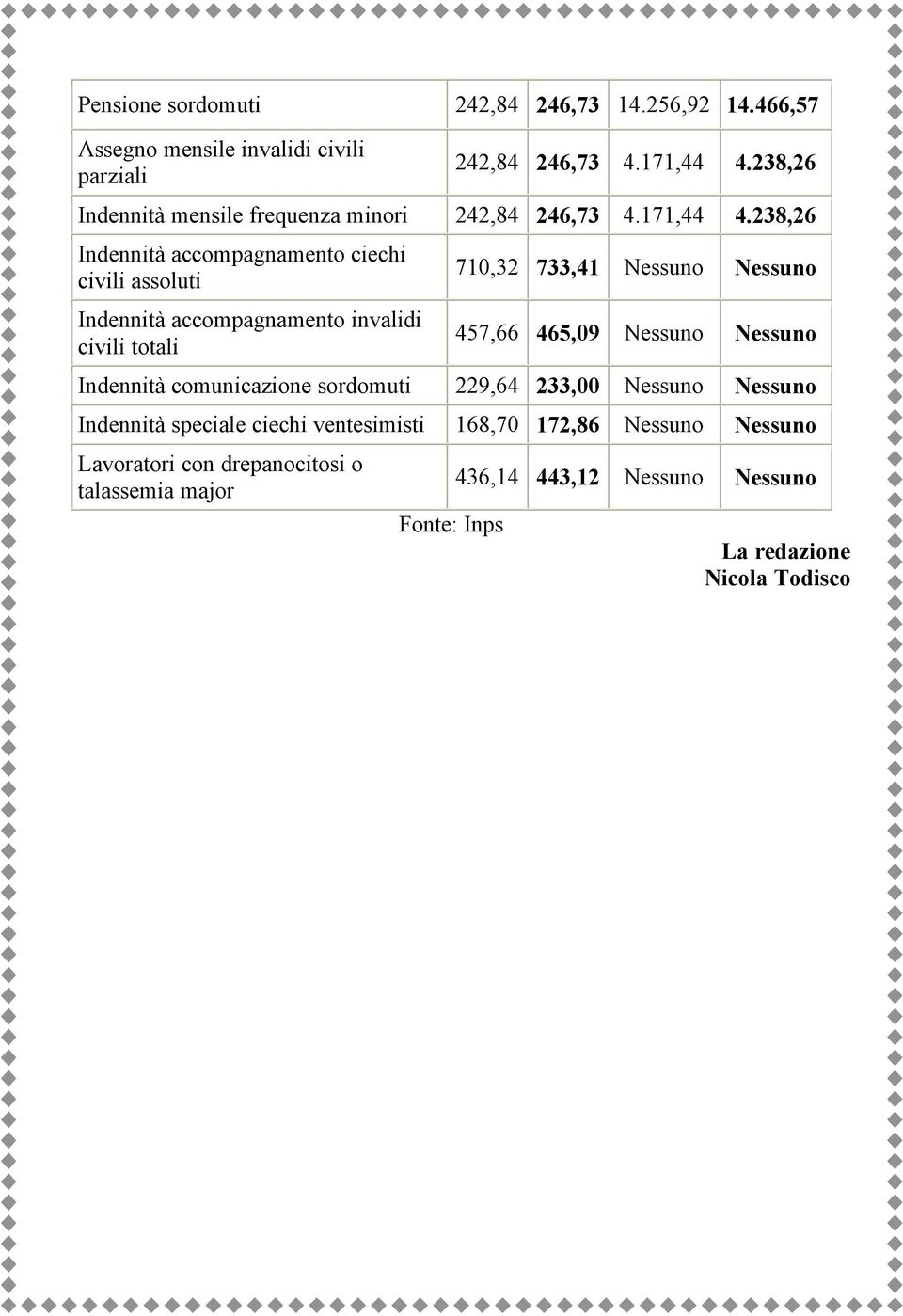 238,26 Indennità accompagnamento ciechi civili assoluti Indennità accompagnamento invalidi civili totali 710,32 733,41 Nessuno Nessuno 457,66 465,09