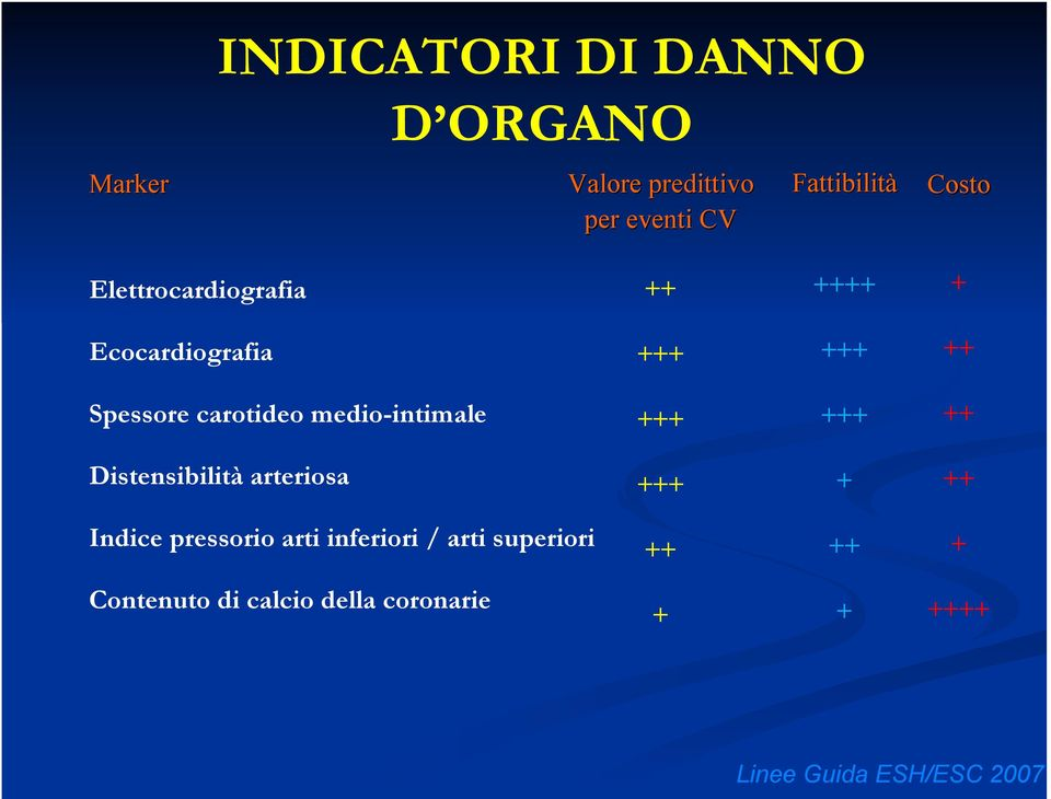carotideo medio-intimale +++ +++ ++ Distensibilità arteriosa +++ + ++ Indice