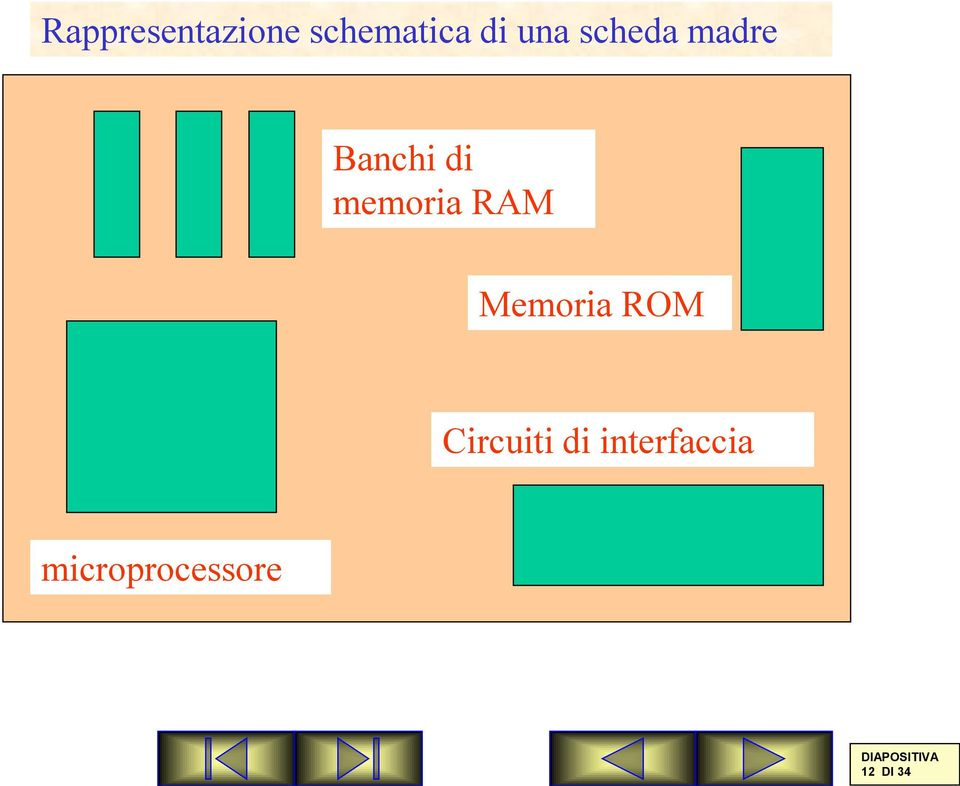 Memoria ROM Circuiti di interfaccia